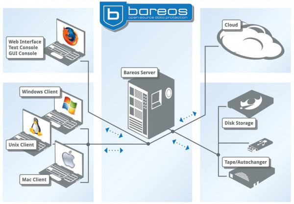 bareos-architecture.jpg